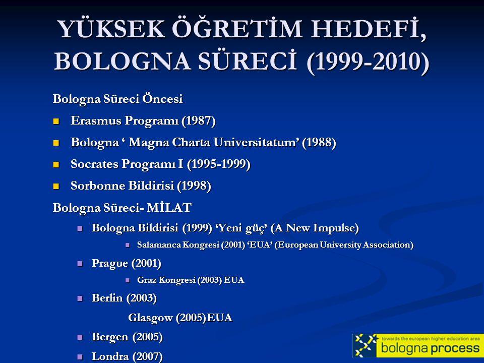 YÜKSEK ÖĞRETİM HEDEFİ, BOLOGNA SÜRECİ (1999-2010)