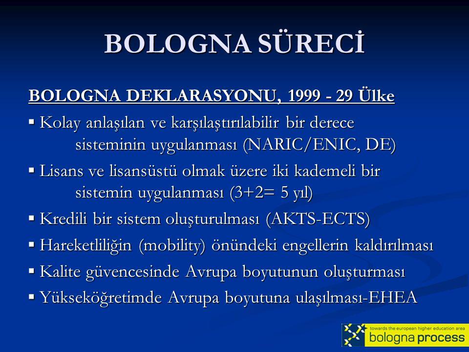 BOLOGNA SÜRECİ BOLOGNA DEKLARASYONU, 1999 - 29 Ülke