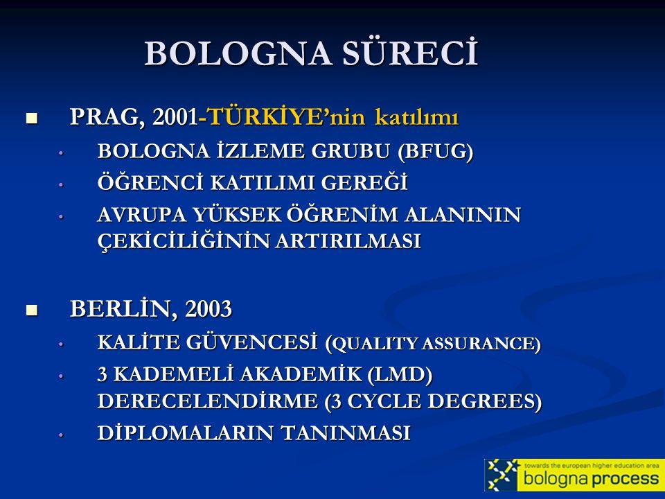 BOLOGNA SÜRECİ PRAG, 2001-TÜRKİYE'nin katılımı BERLİN, 2003