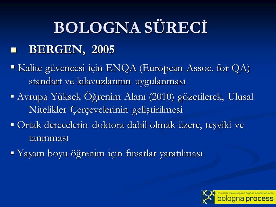 BOLOGNA SÜRECİ BERGEN, 2005. ▪ Kalite güvencesi için ENQA (European Assoc. for QA) standart ve kılavuzlarının uygulanması.