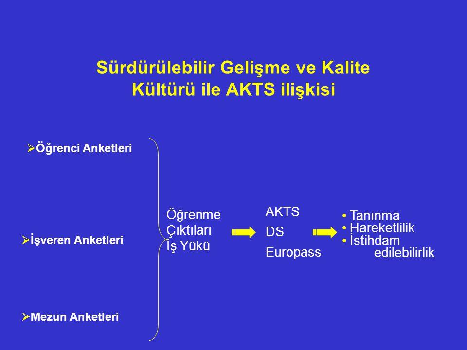 Sürdürülebilir Gelişme ve Kalite Kültürü ile AKTS ilişkisi