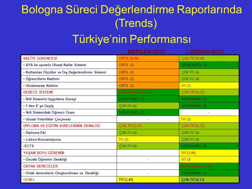 Bologna Süreci Değerlendirme Raporlarında (Trends)