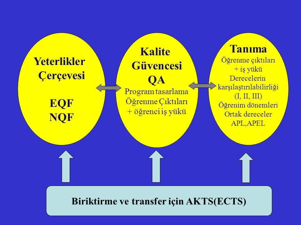 Biriktirme ve transfer için AKTS(ECTS)