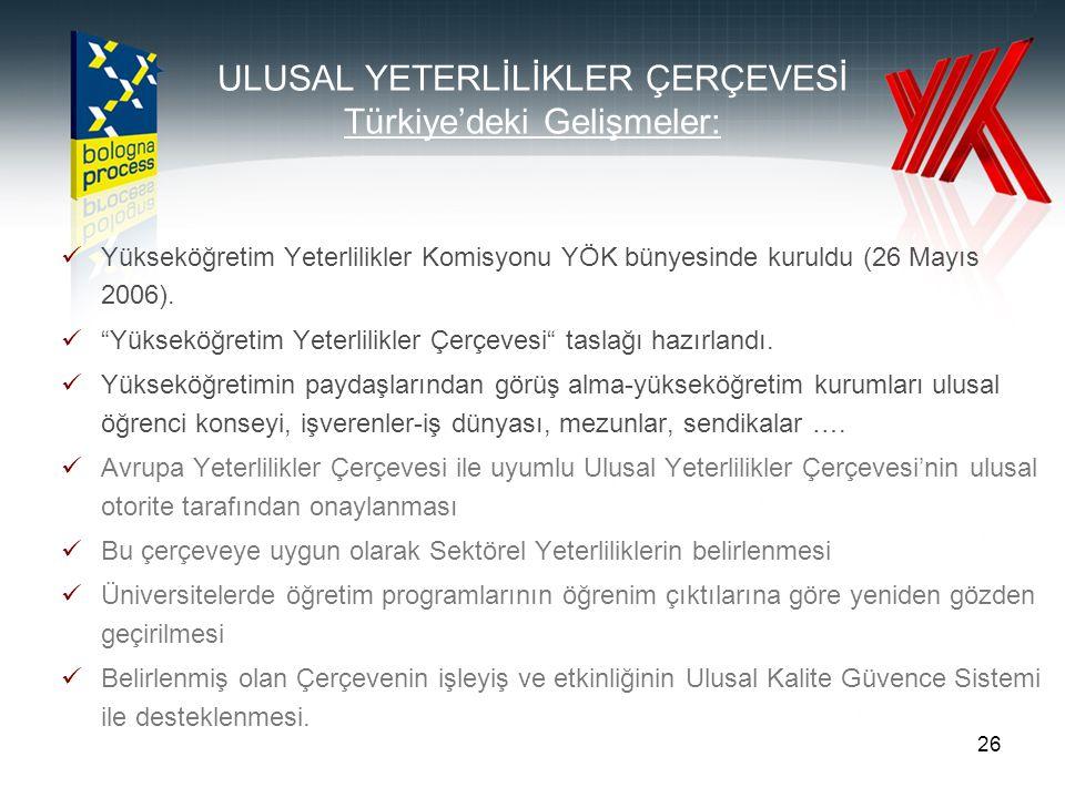 ULUSAL YETERLİLİKLER ÇERÇEVESİ Türkiye'deki Gelişmeler: