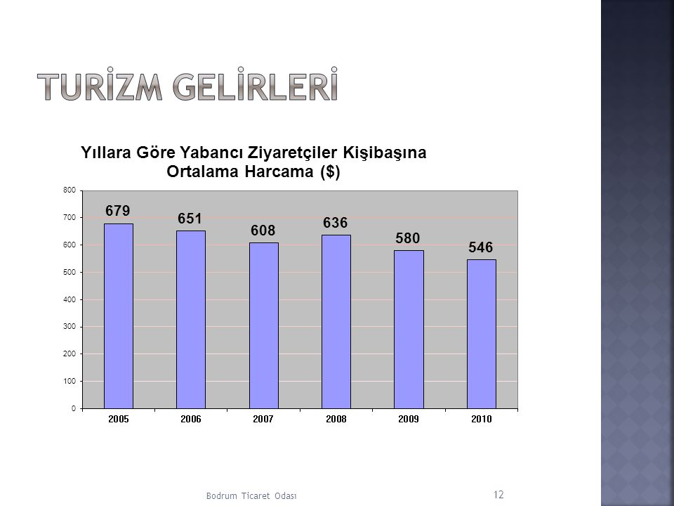 Turİzm Gelİrlerİ Bodrum Ticaret Odası