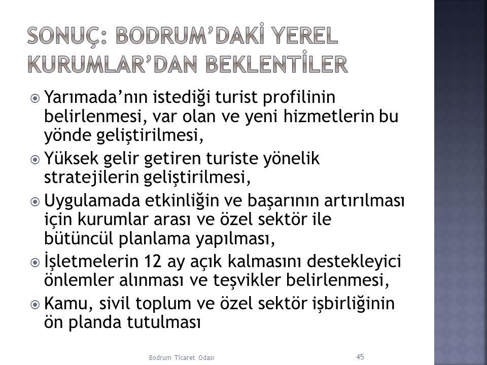 Sonuç: Bodrum'dakİ yerel kurumlar'dan beklentİler