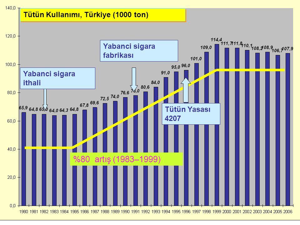 %80 artış (1983–1999) Tütün Kullanımı, Türkiye (1000 ton)