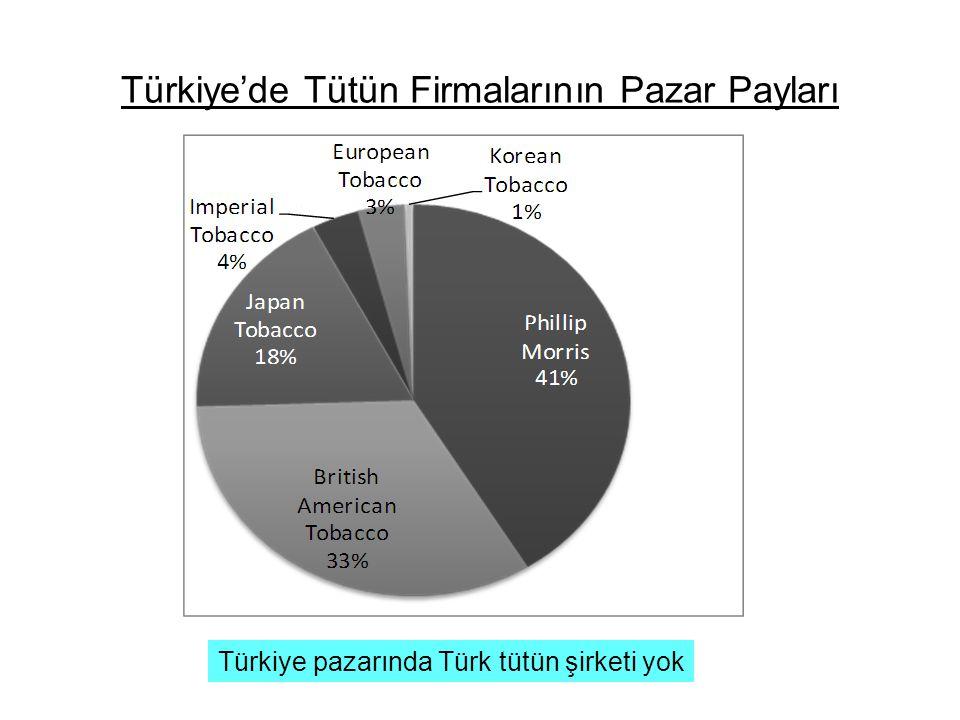 Türkiye'de Tütün Firmalarının Pazar Payları