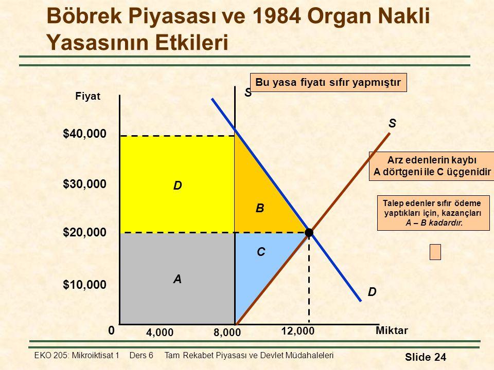 Böbrek Piyasası ve 1984 Organ Nakli Yasasının Etkileri