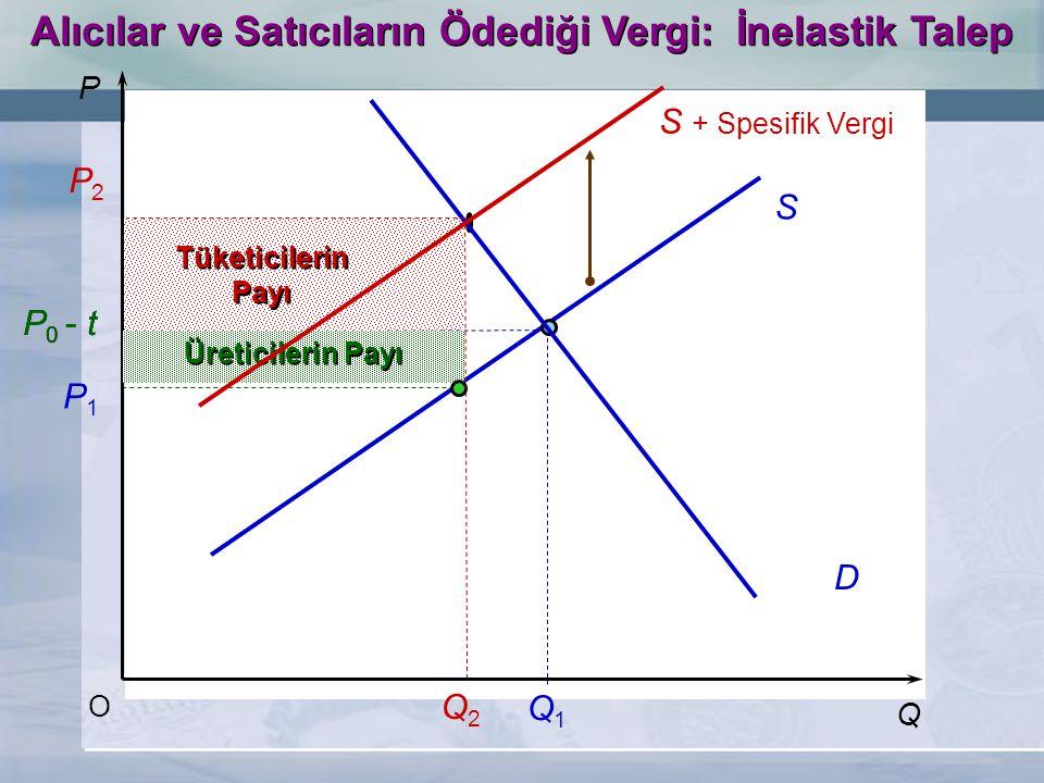 Alıcılar ve Satıcıların Ödediği Vergi: İnelastik Talep