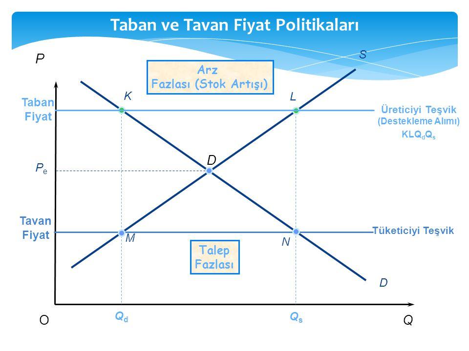 Taban ve Tavan Fiyat Politikaları