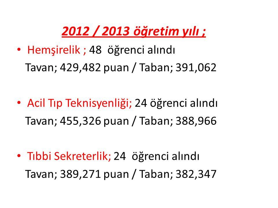 2012 / 2013 öğretim yılı ; Hemşirelik ; 48 öğrenci alındı. Tavan; 429,482 puan / Taban; 391,062. Acil Tıp Teknisyenliği; 24 öğrenci alındı.