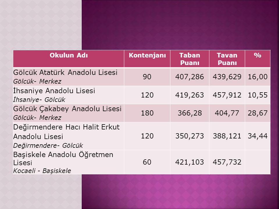 Gölcük Atatürk Anadolu Lisesi 90 407,286 439,629 16,00