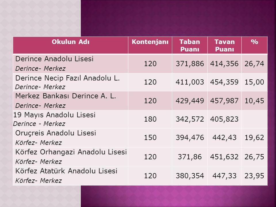 Derince Anadolu Lisesi Derince- Merkez 120 371,886 414,356 26,74