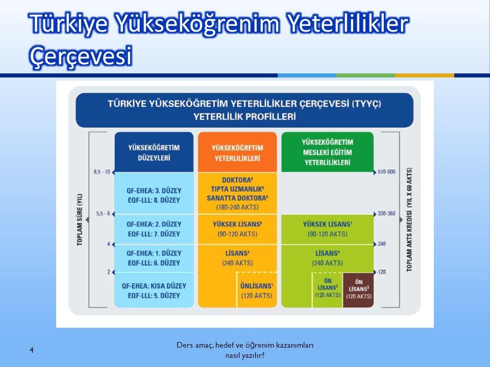 Türkiye Yükseköğrenim Yeterlilikler Çerçevesi