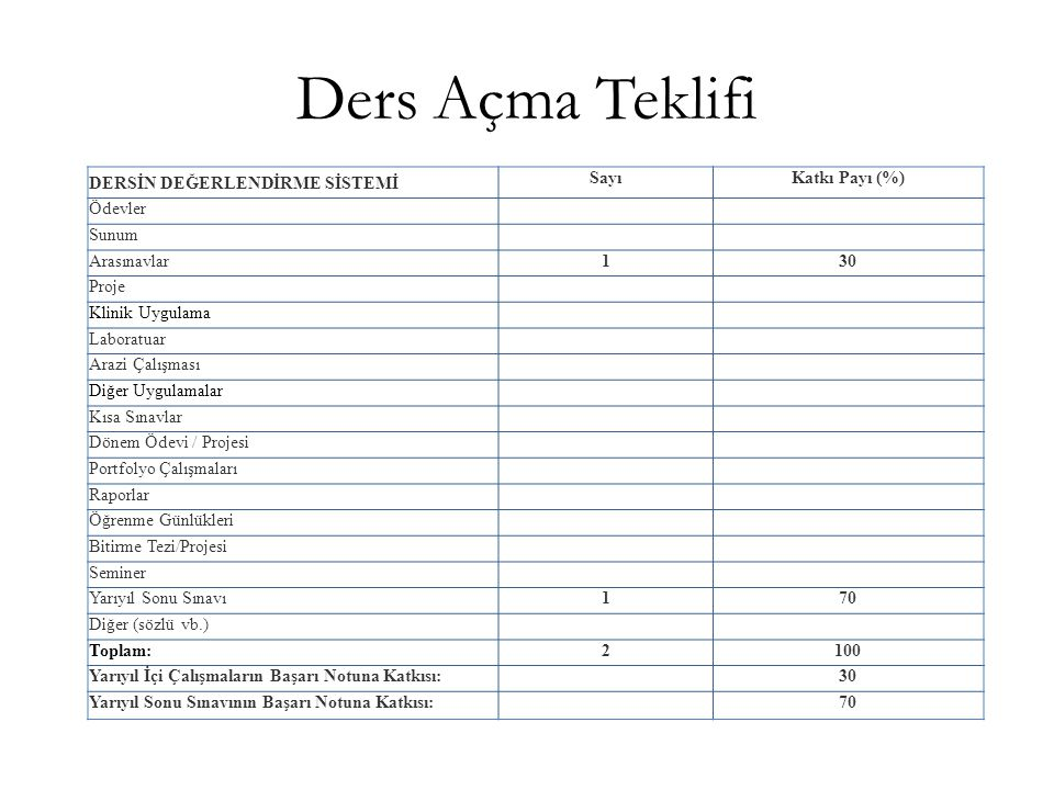 Ders Açma Teklifi DERSİN DEĞERLENDİRME SİSTEMİ Sayı Katkı Payı (%)