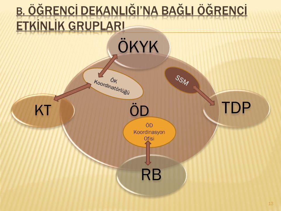 b. Öğrencİ DekanlIğI'na BağlI Öğrencİ Etkİnlİk GruplarI