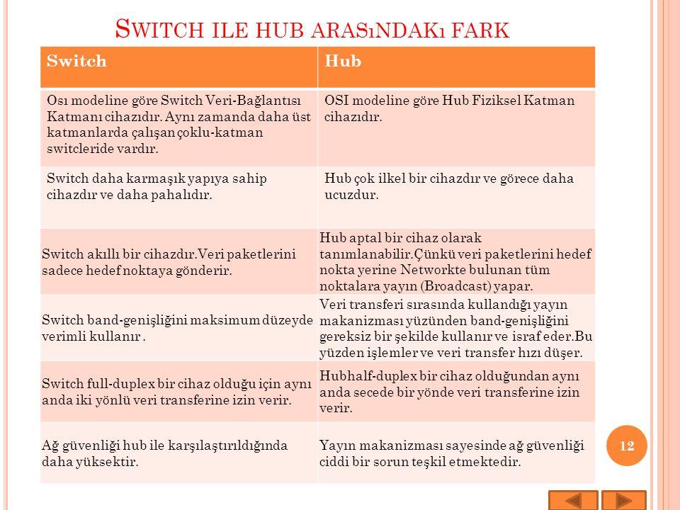 Switch ile hub arasındakı fark