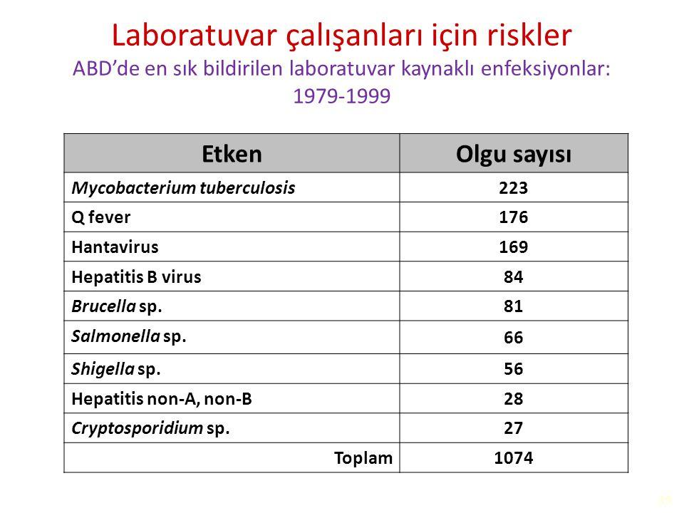 Laboratuvar çalışanları için riskler ABD'de en sık bildirilen laboratuvar kaynaklı enfeksiyonlar: 1979-1999