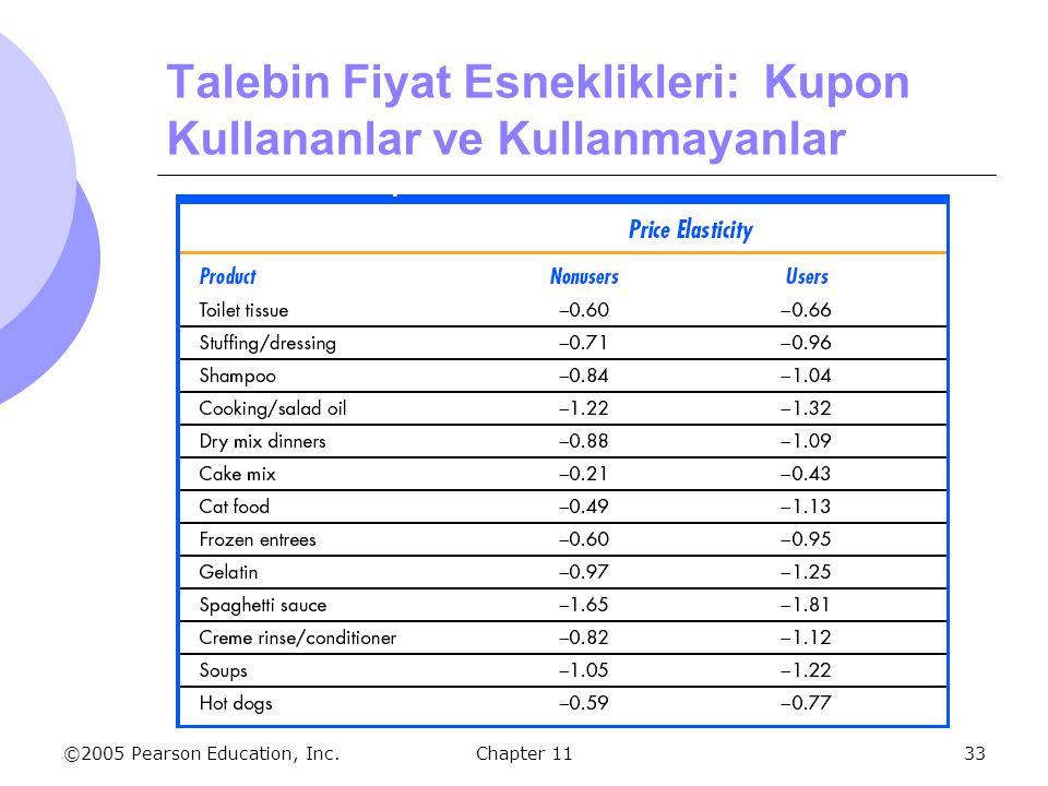 Talebin Fiyat Esneklikleri: Kupon Kullananlar ve Kullanmayanlar