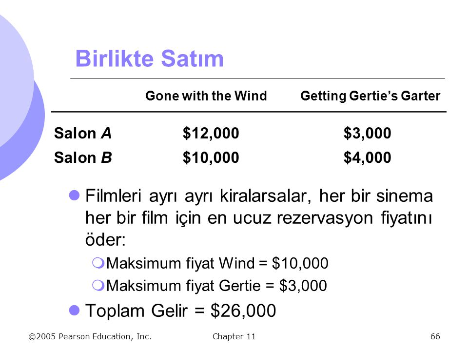 Birlikte Satım Gone with the Wind Getting Gertie's Garter. Salon A $12,000 $3,000. Salon B $10,000 $4,000.