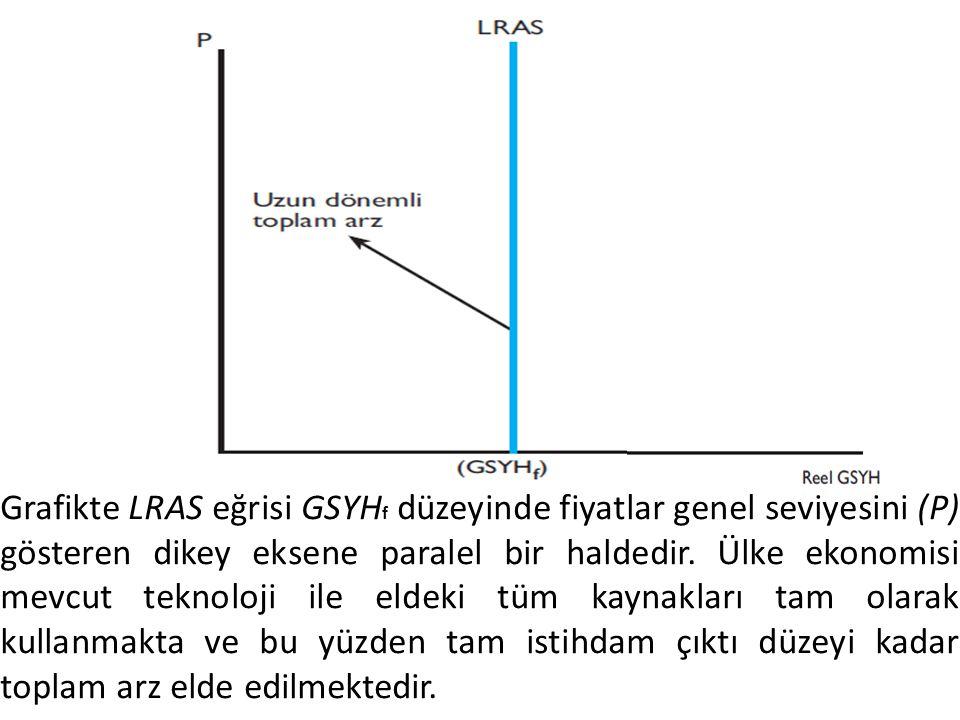Grafikte LRAS eğrisi GSYHf düzeyinde fiyatlar genel seviyesini (P) gösteren dikey eksene paralel bir haldedir.