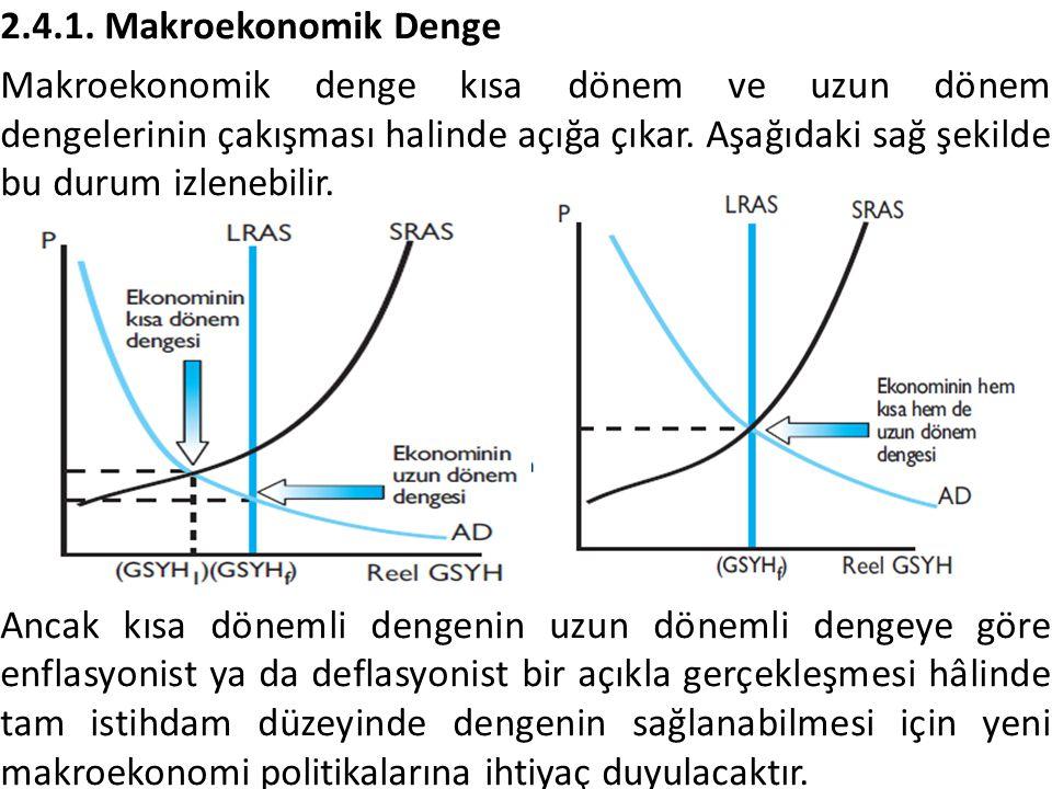 2.4.1. Makroekonomik Denge