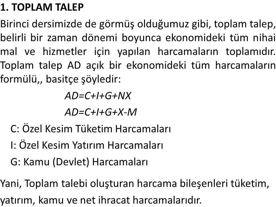 1. TOPLAM TALEP