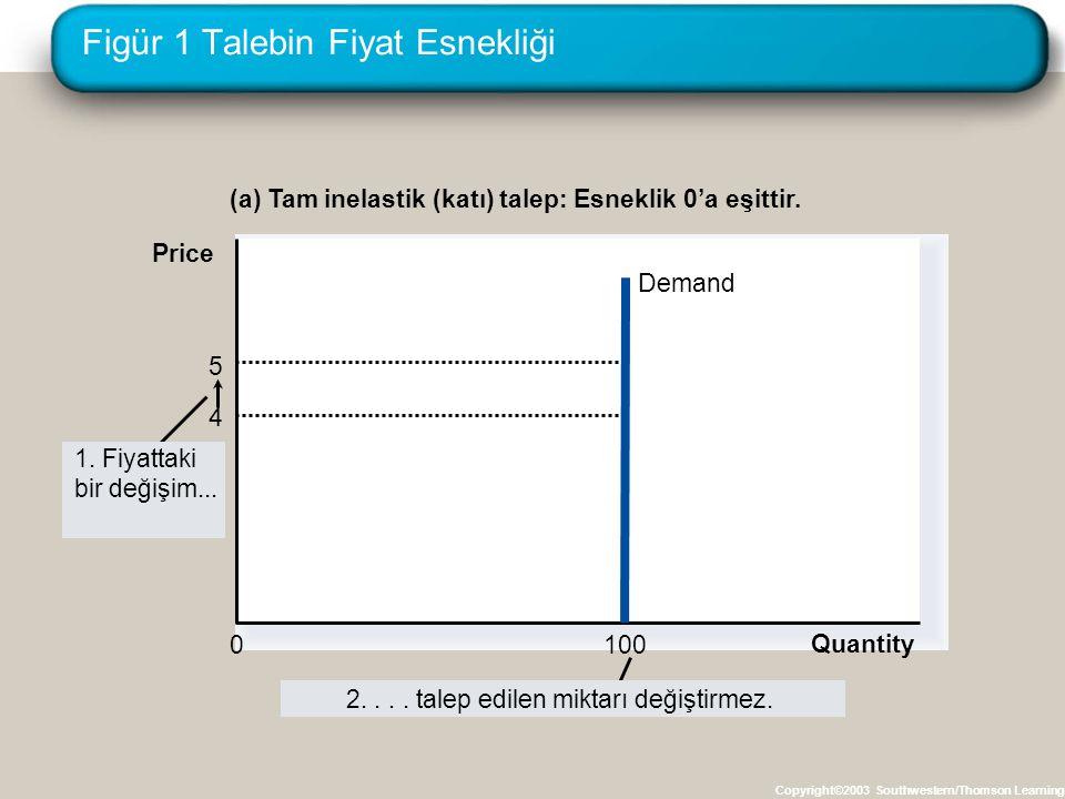 Figür 1 Talebin Fiyat Esnekliği