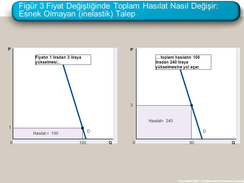 Figür 3 Fiyat Değiştiğinde Toplam Hasılat Nasıl Değişir: Esnek Olmayan (inelastik) Talep