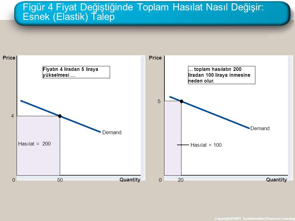 Figür 4 Fiyat Değiştiğinde Toplam Hasılat Nasıl Değişir: Esnek (Elastik) Talep