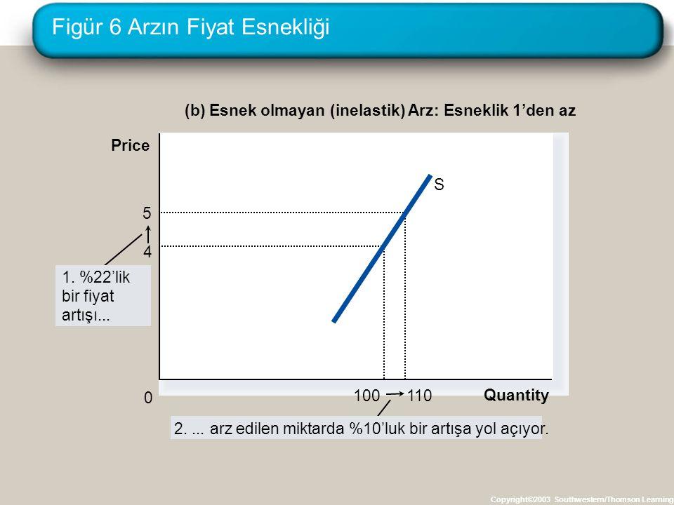 Figür 6 Arzın Fiyat Esnekliği