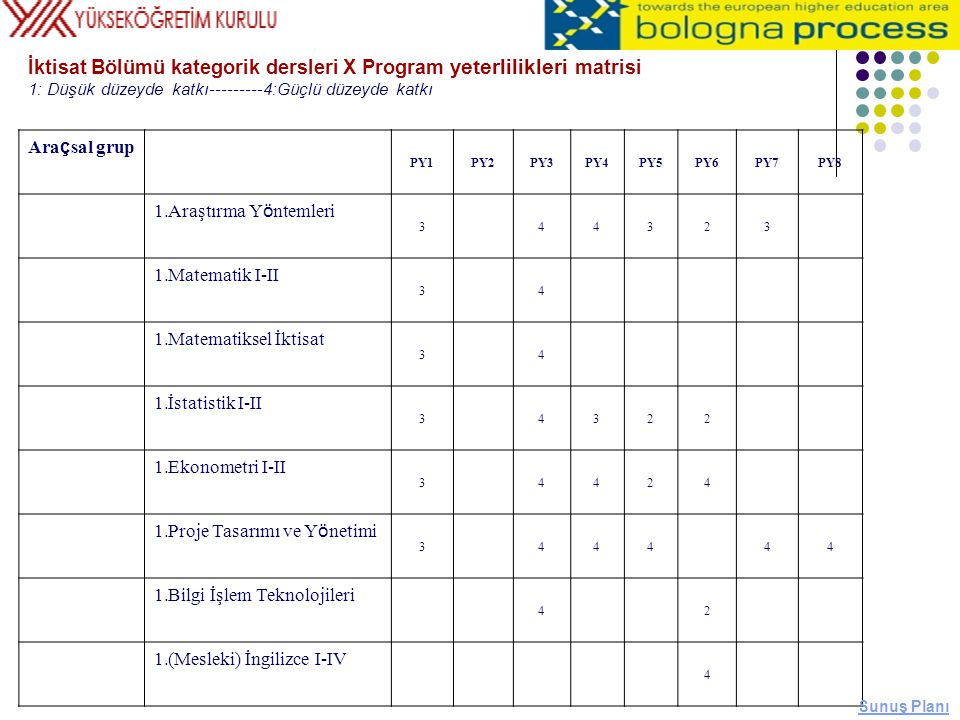 İktisat Bölümü kategorik dersleri X Program yeterlilikleri matrisi