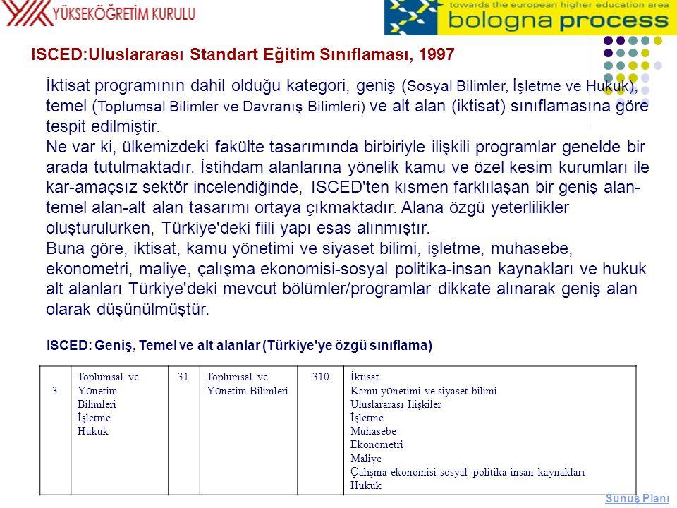 ISCED:Uluslararası Standart Eğitim Sınıflaması, 1997