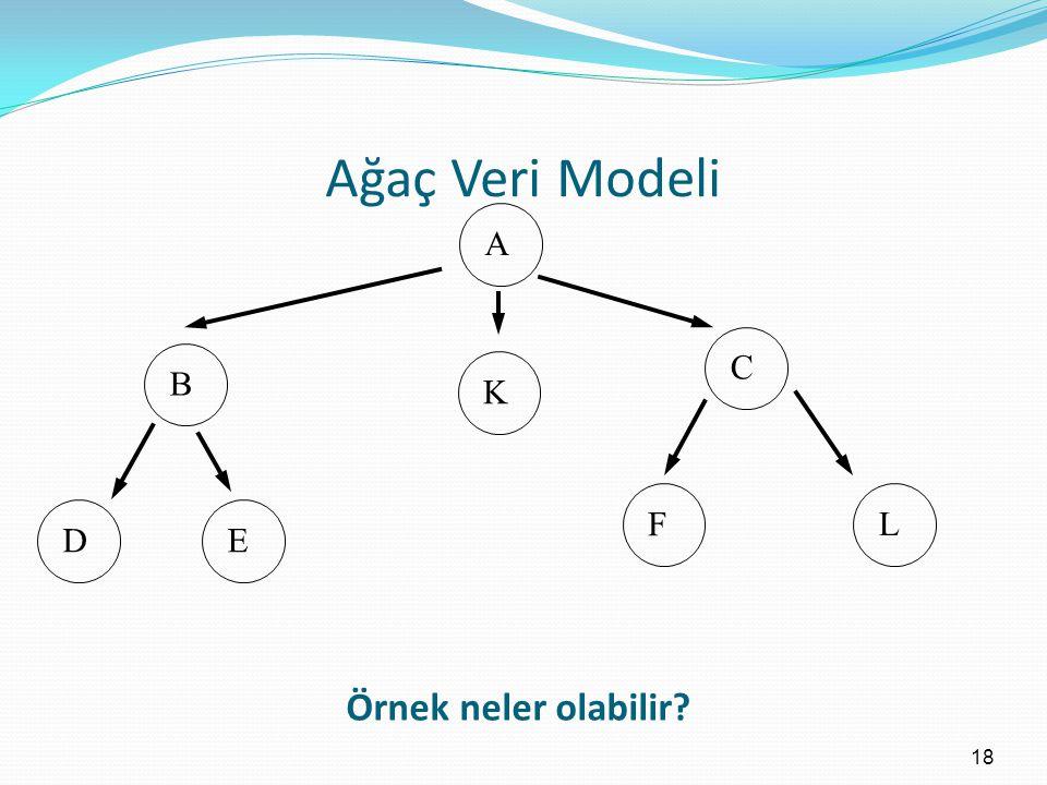 Ağaç Veri Modeli A C B K F L D E Örnek neler olabilir