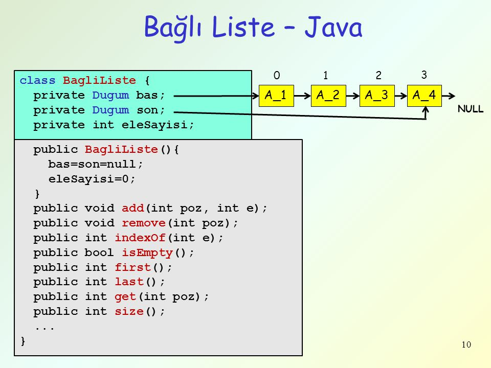 Bağlı Liste – Java class BagliListe { private Dugum bas;