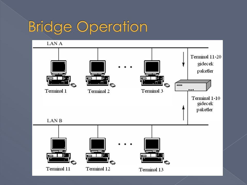 Bridge Operation