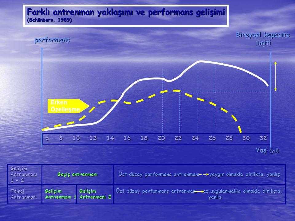 Farklı antrenman yaklaşımı ve performans gelişimi