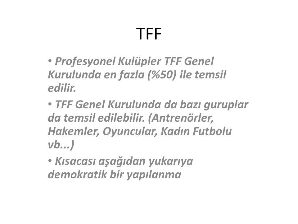 TFF Profesyonel Kulüpler TFF Genel Kurulunda en fazla (%50) ile temsil edilir.