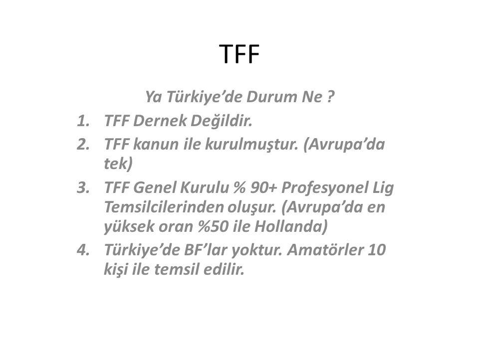 TFF Ya Türkiye'de Durum Ne TFF Dernek Değildir.