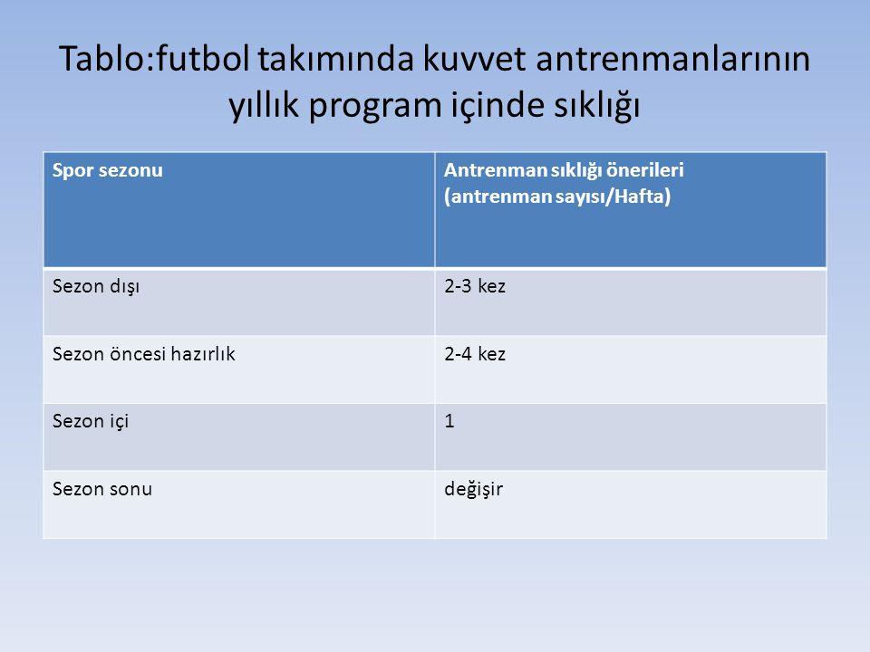 Tablo:futbol takımında kuvvet antrenmanlarının yıllık program içinde sıklığı