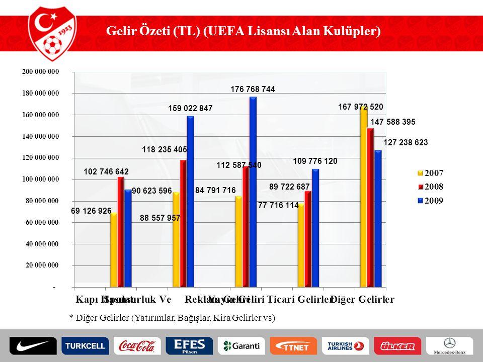 Gelir Özeti (TL) (UEFA Lisansı Alan Kulüpler)