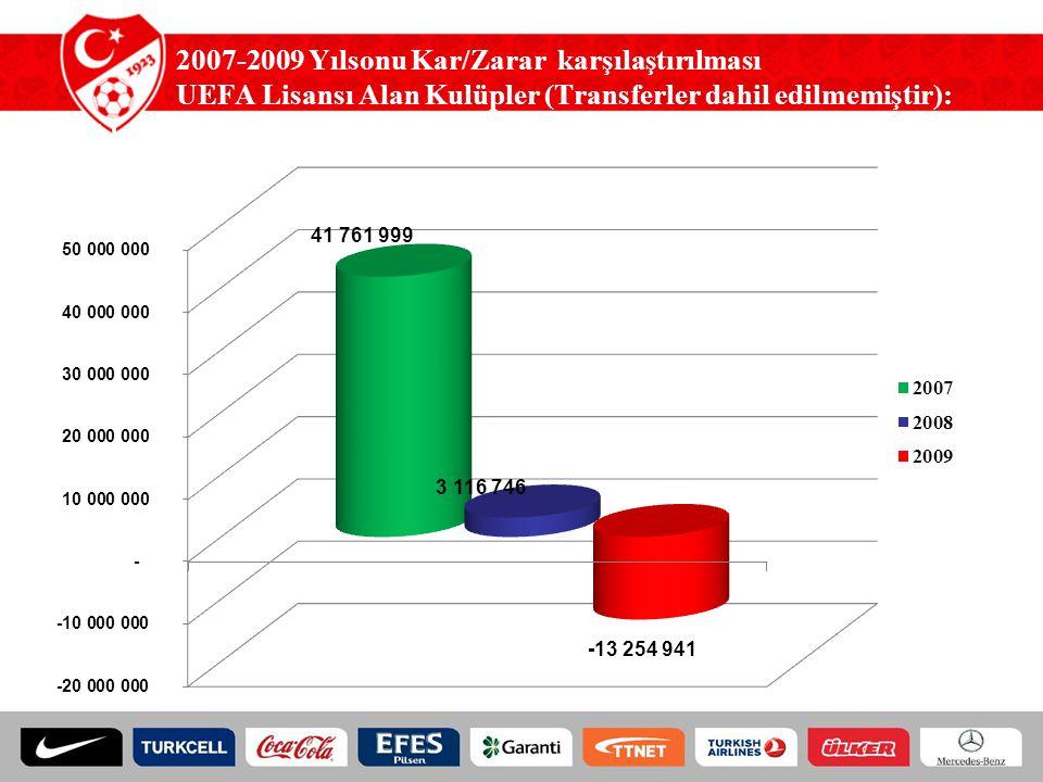 2007-2009 Yılsonu Kar/Zarar karşılaştırılması UEFA Lisansı Alan Kulüpler (Transferler dahil edilmemiştir): (TL)