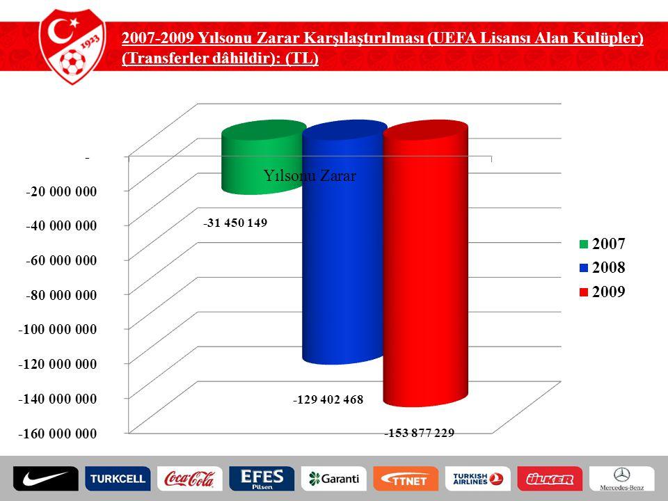 2007-2009 Yılsonu Zarar Karşılaştırılması (UEFA Lisansı Alan Kulüpler)