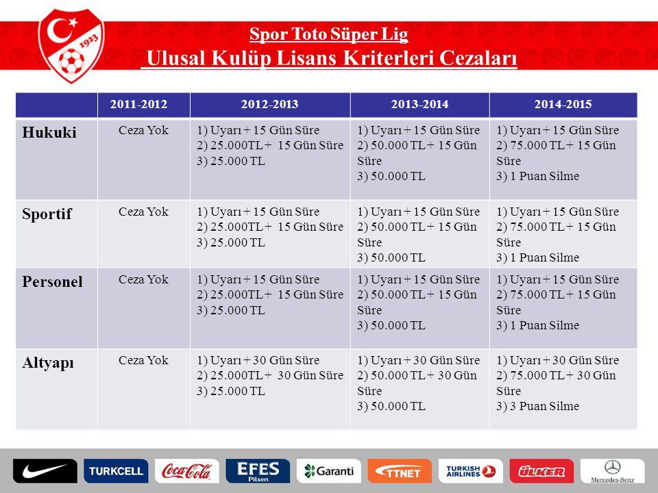 Spor Toto Süper Lig Ulusal Kulüp Lisans Kriterleri Cezaları