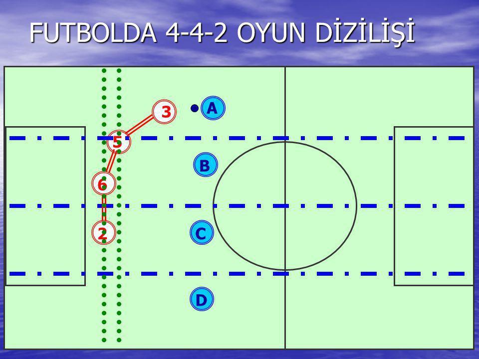 FUTBOLDA 4-4-2 OYUN DİZİLİŞİ