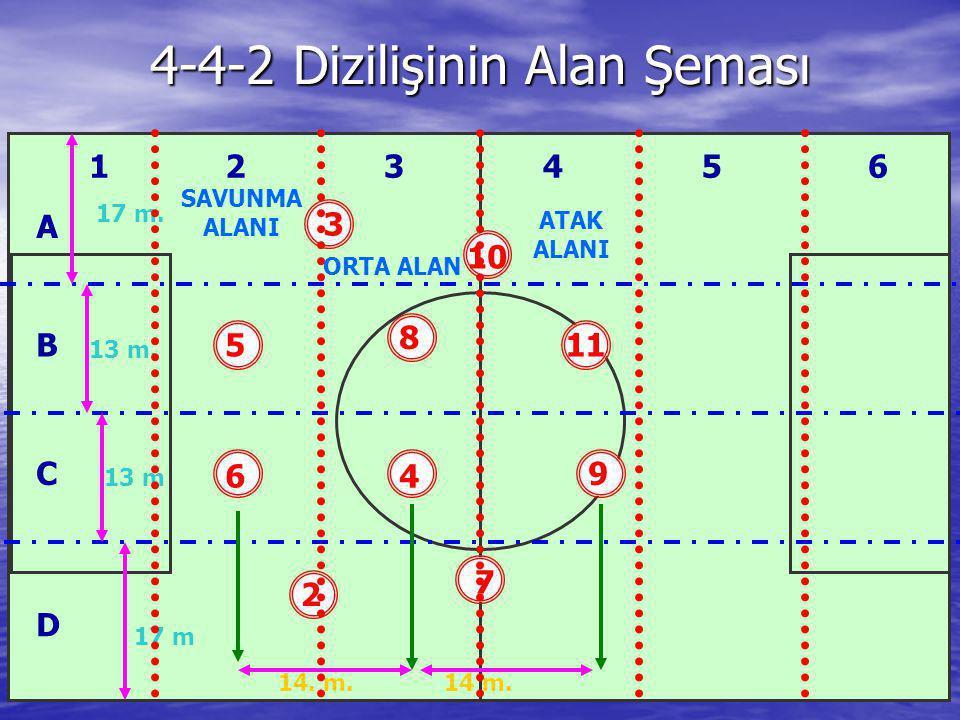 4-4-2 Dizilişinin Alan Şeması