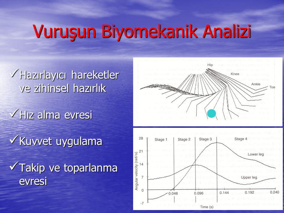 Vuruşun Biyomekanik Analizi