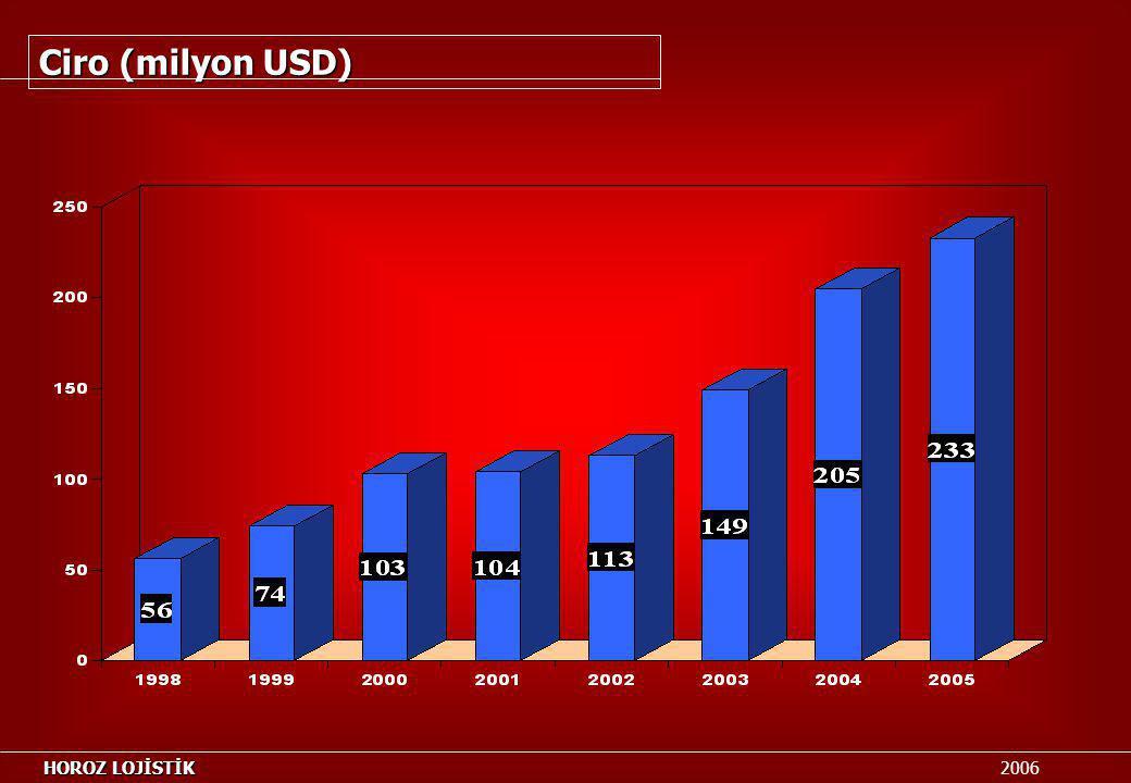 Ciro (milyon USD) HOROZ LOJİSTİK 2006