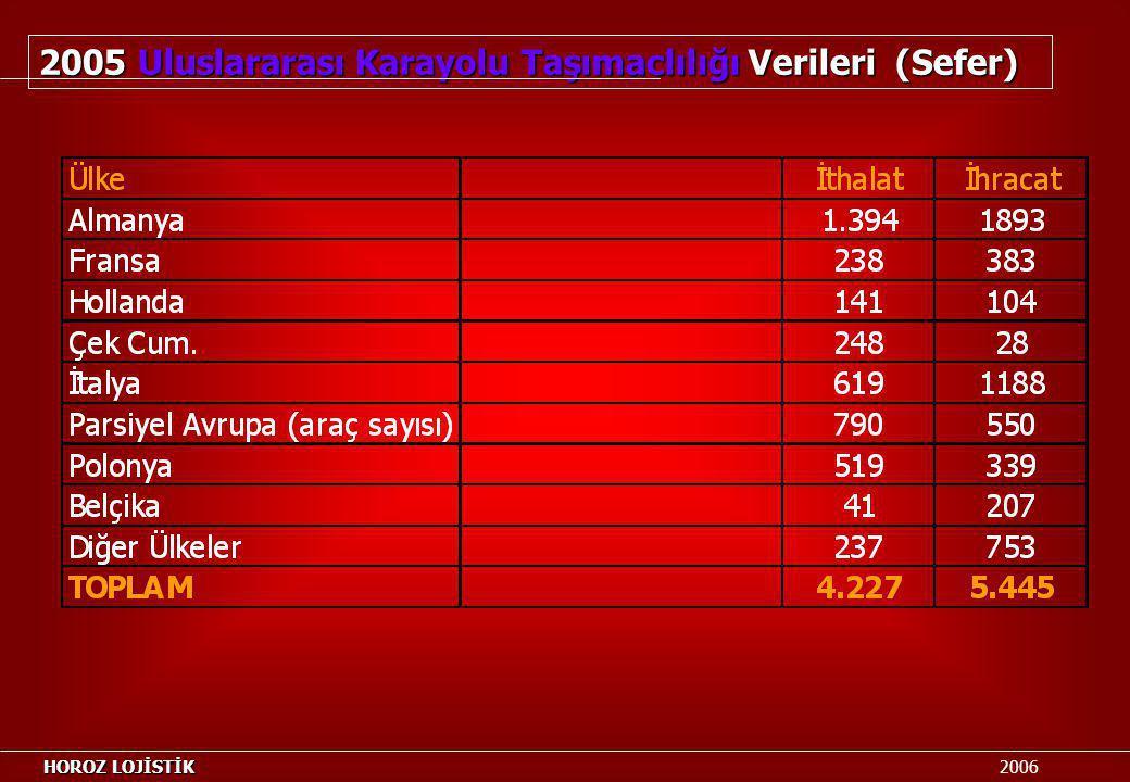 2005 Uluslararası Karayolu Taşımaclılığı Verileri (Sefer)